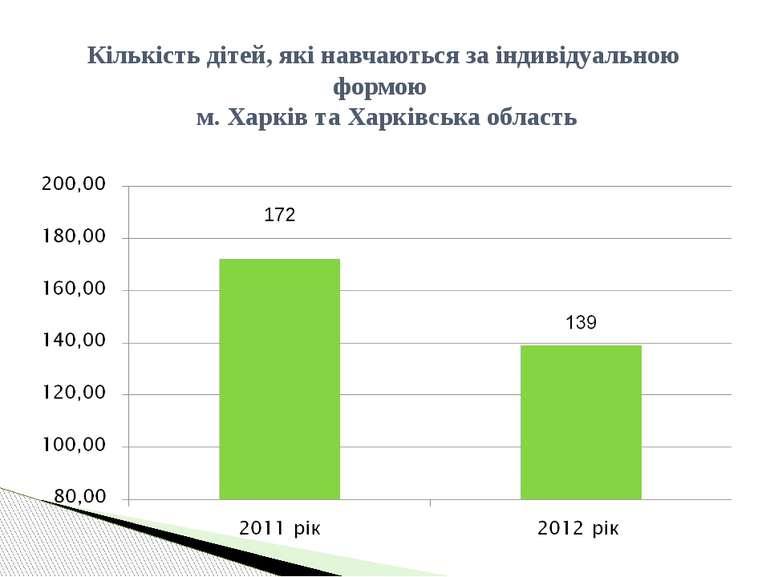 Кількість дітей, які навчаються за індивідуальною формою м. Харків та Харківс...