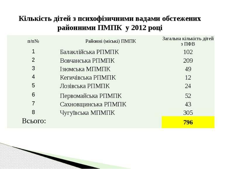 Кількість дітей з психофізичними вадами обстежених районними ПМПК у 2012 році...