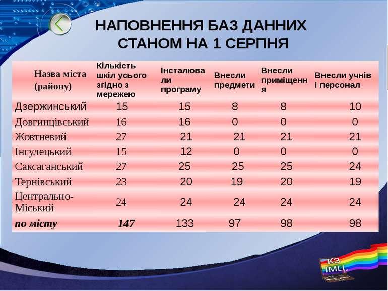 НАПОВНЕННЯ БАЗ ДАННИХ СТАНОМ НА 1 СЕРПНЯ Назва міста (району) Кількість шкіл ...