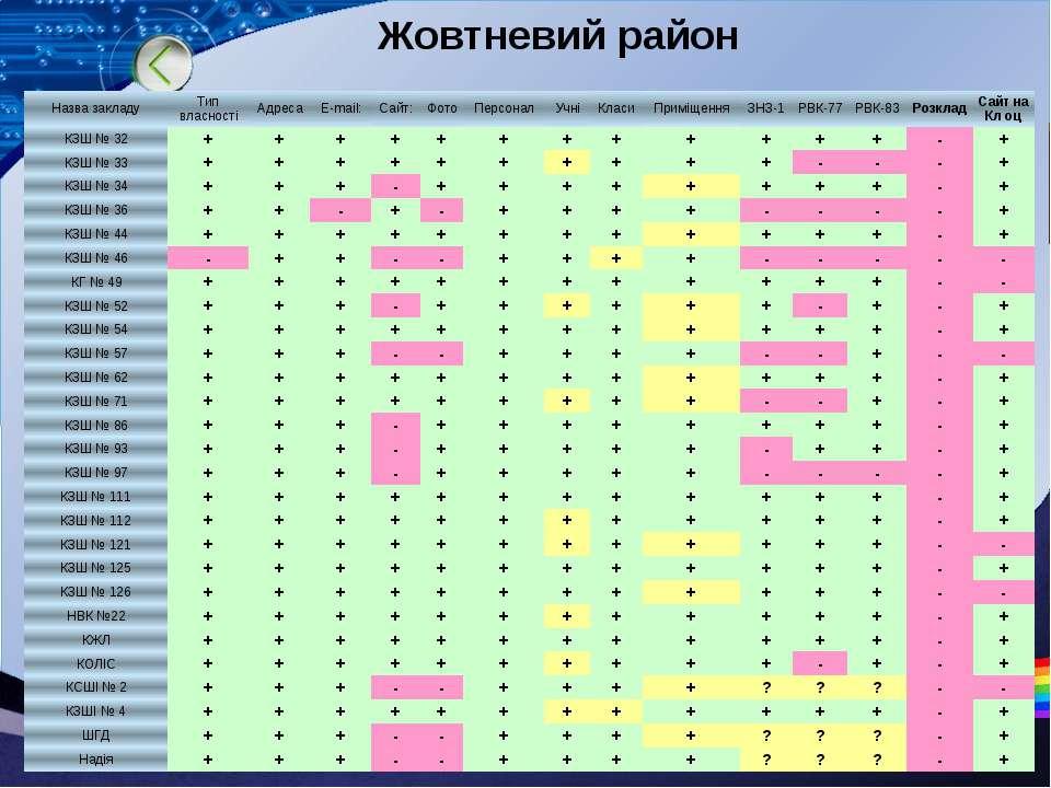 Жовтневий район Назвазакладу Типвласності Адреса E-mail: Сайт: Фото Персонал ...