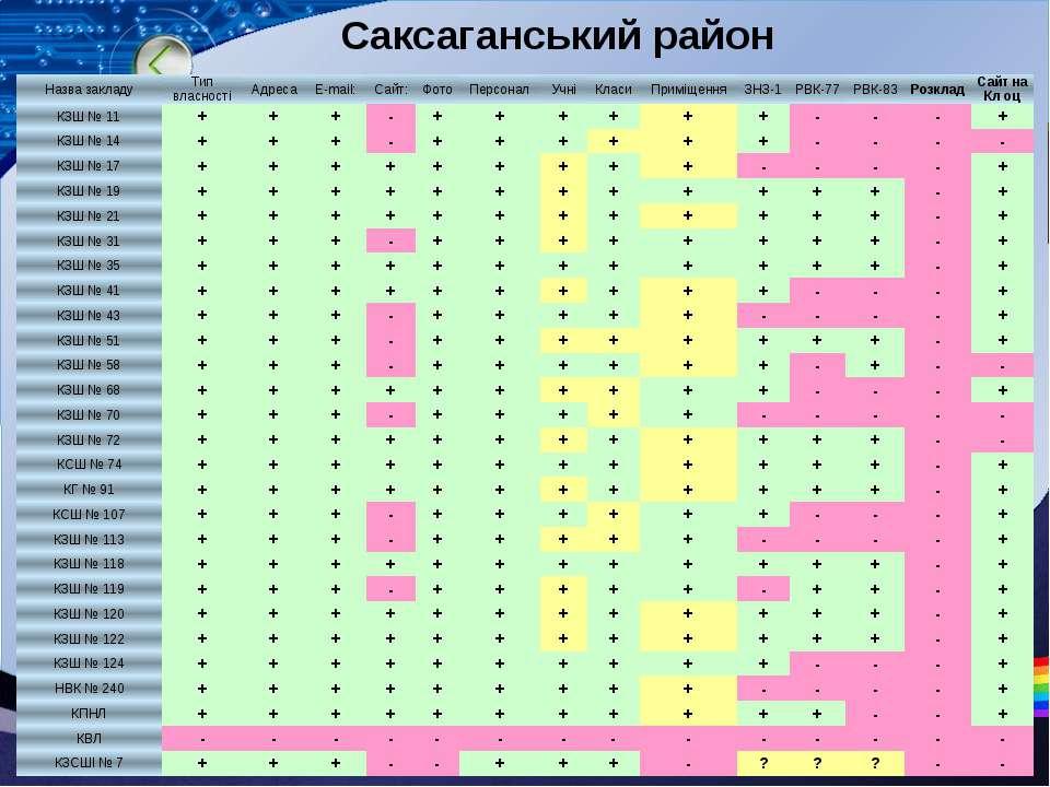 Саксаганський район Назвазакладу Типвласності Адреса E-mail: Сайт: Фото Персо...