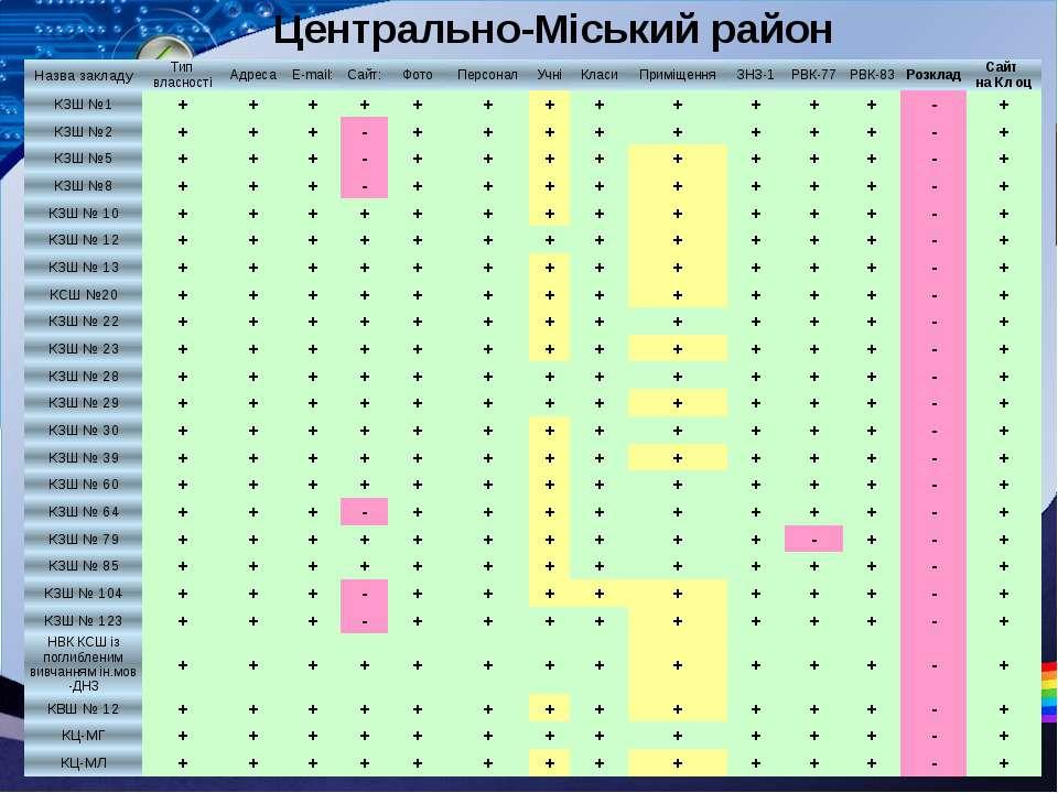 Центрально-Міський район Назвазакладу Типвласності Адреса E-mail: Сайт: Фото ...