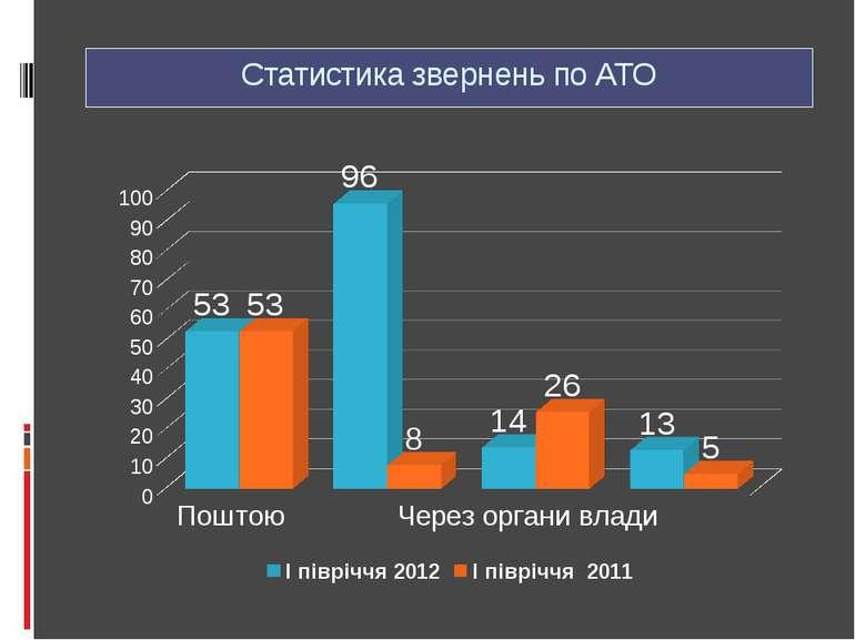 Статистика звернень по АТО