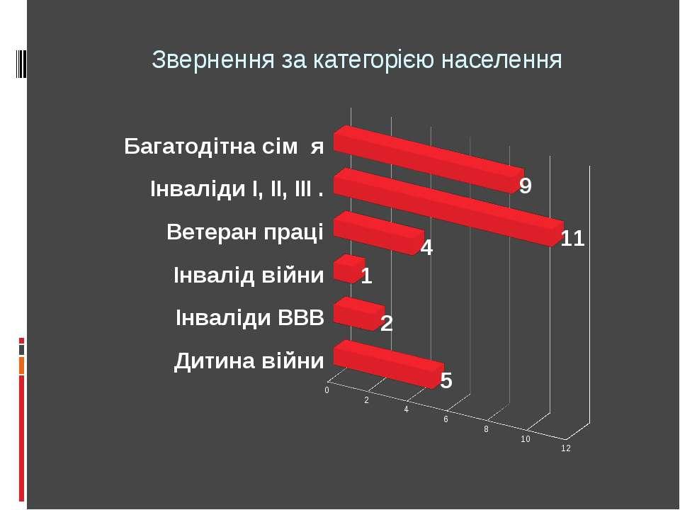 Звернення за категорією населення