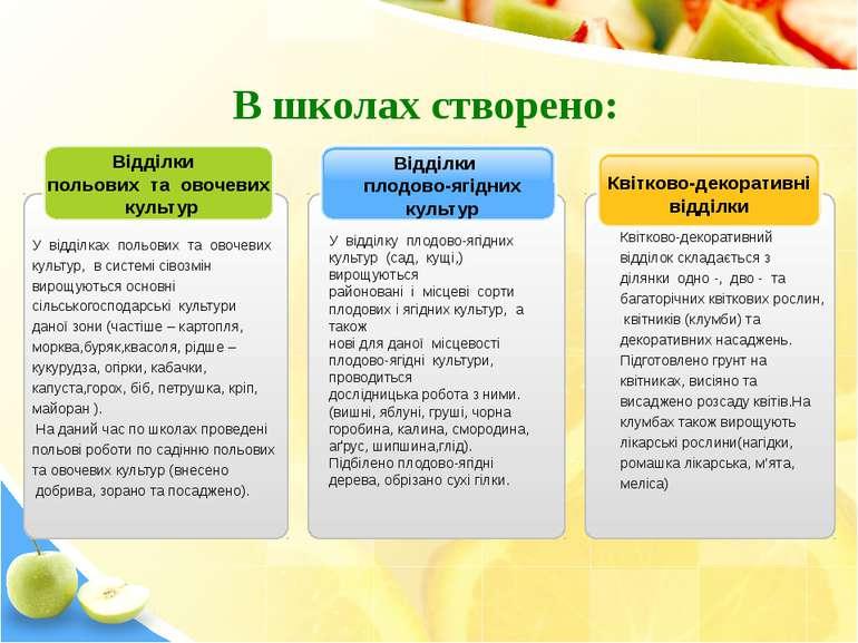 Квітково-декоративні відділки Відділки плодово-ягідних культур У відділках по...