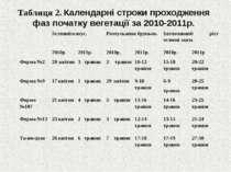 . Таблиця 2. Календарні строки проходження фаз початку вегетації за 2010-2011...