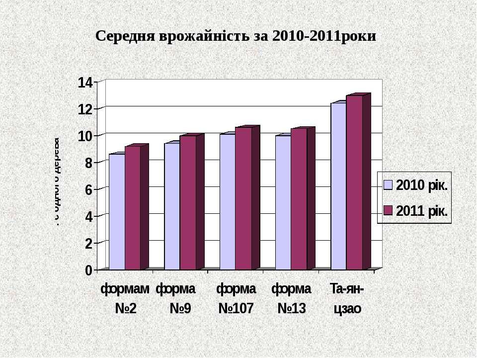 Середня врожайність за 2010-2011роки