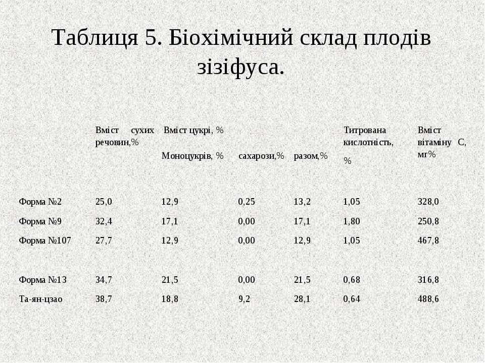 Таблиця 5. Біохімічний склад плодів зізіфуса. Вміст сухих речовин,% Вміст цук...