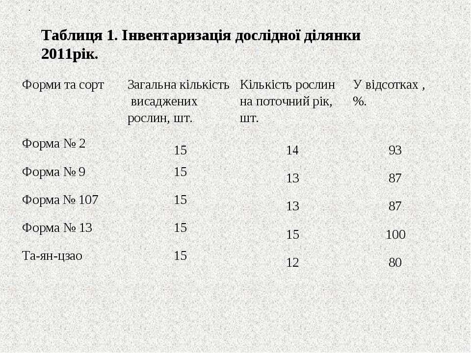 . Таблиця 1. Інвентаризація дослідної ділянки 2011рік. Форми та сорт Загальна...