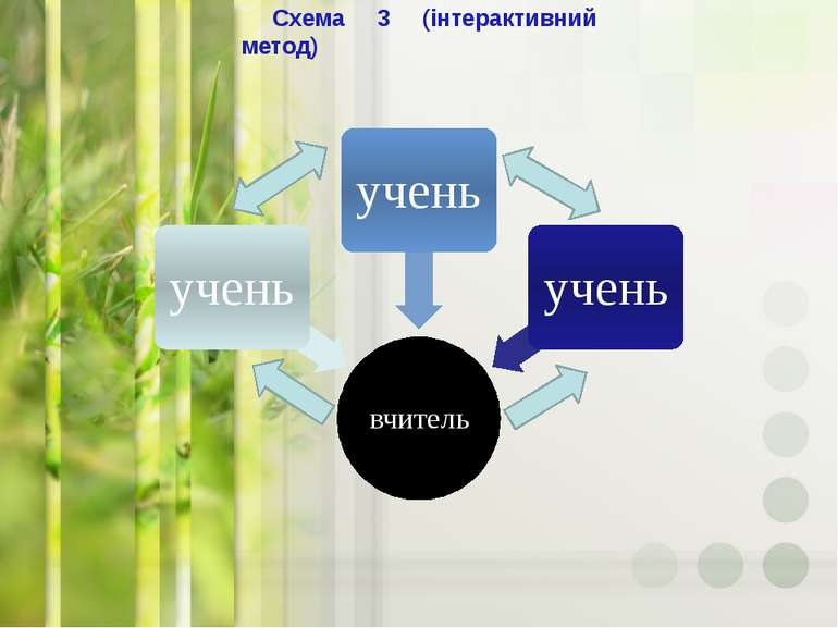 Схема 3 (інтерактивний метод)