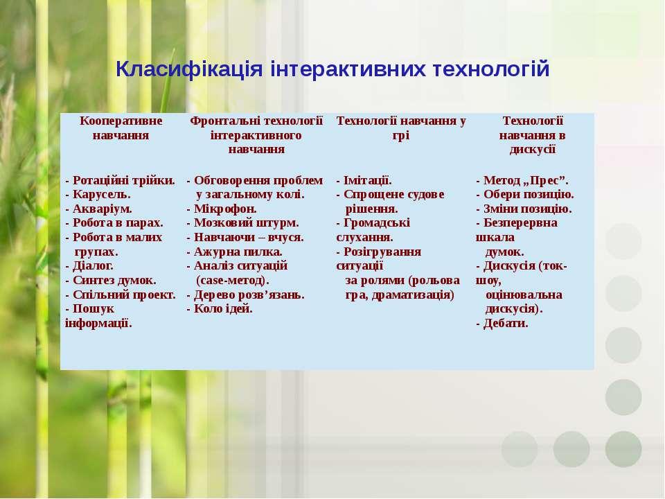 Класифікація інтерактивних технологій Кооперативне навчання Фронтальні технол...