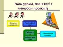 Типи уроків, пов'язані з методом проектів