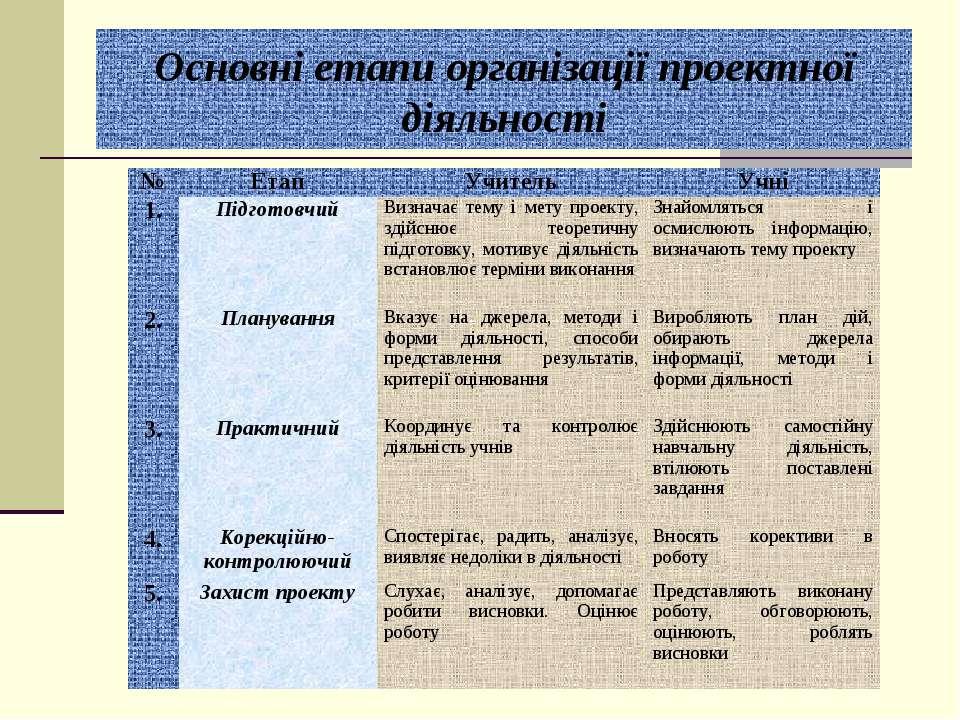 Основні етапи організації проектної діяльності № Етап Учитель Учні 1. Підгото...