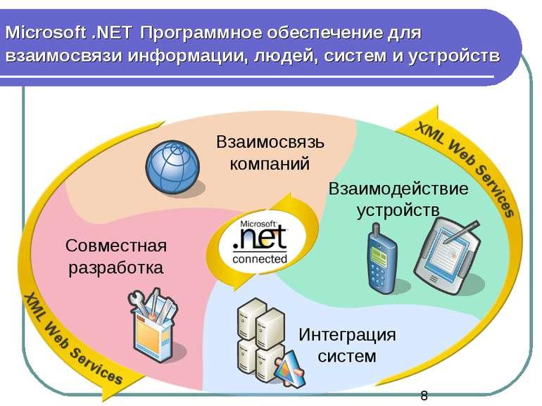 Microsoft .NET Программное обеспечение для взаимосвязи информации, людей, сис...