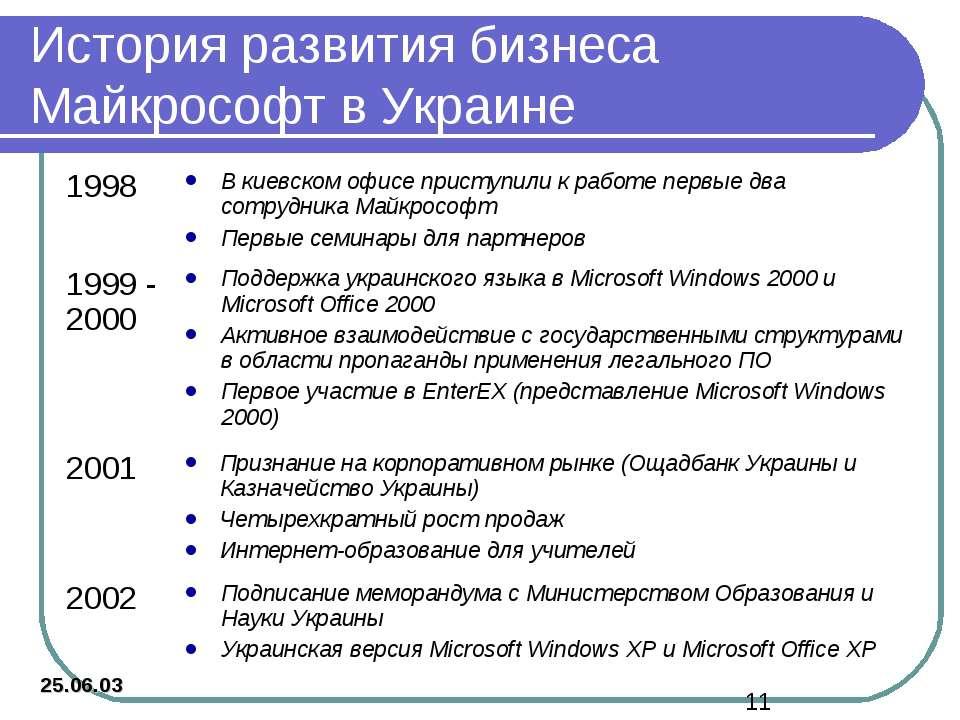 История развития бизнеса Майкрософт в Украине 25.06.03