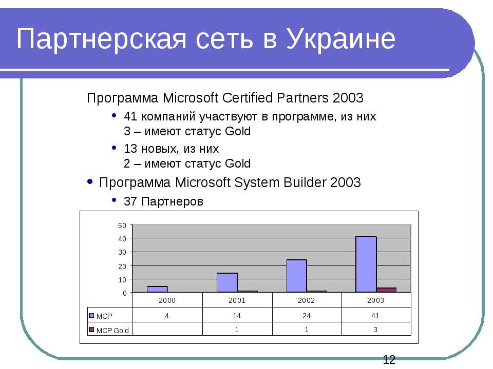 Партнерская сеть в Украине Программа Microsoft Certified Partners 2003 41 ком...