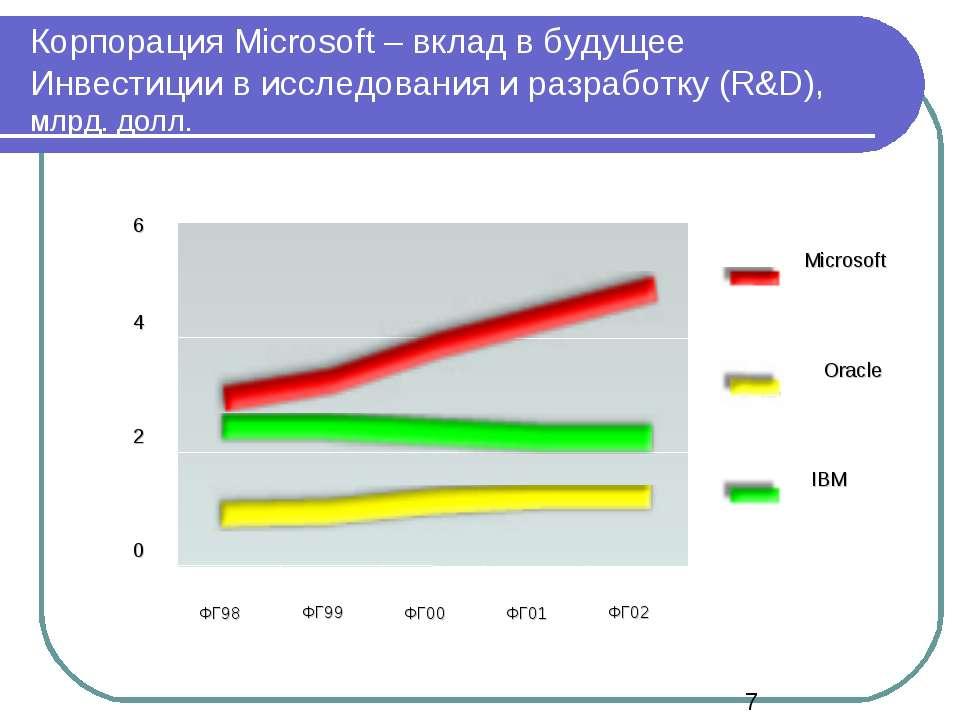 Корпорация Microsoft – вклад в будущее Инвестиции в исследования и разработку...