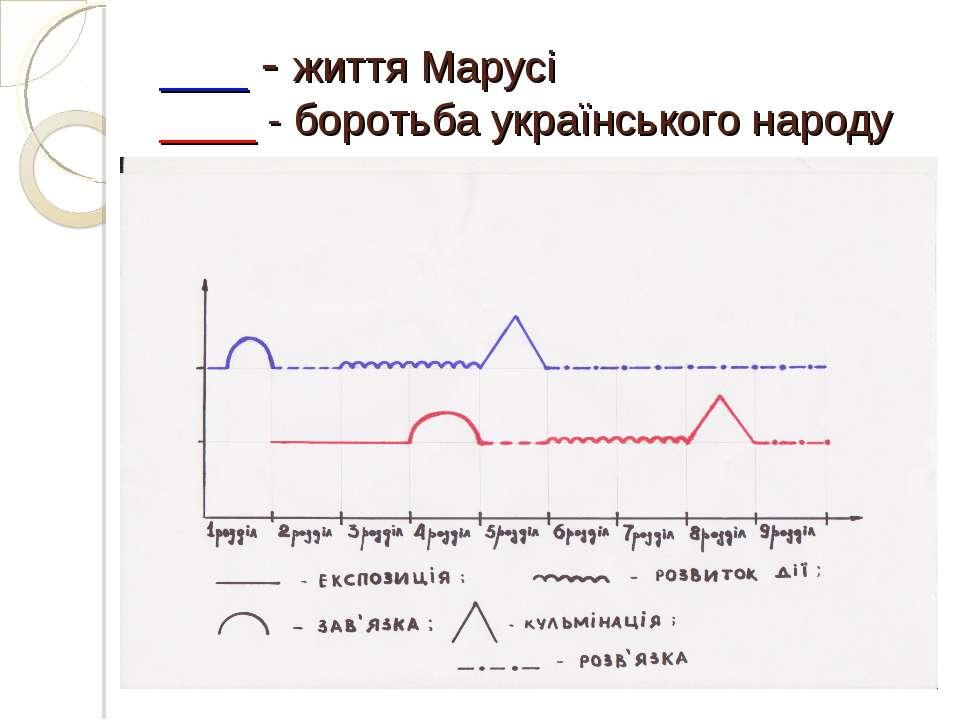 ___ - життя Марусі ____ - боротьба українського народу