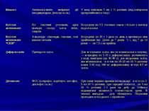 Вікасол Антикоагулянти непрямої дії (неодикумарин, фенілін та ін.) У вену пов...