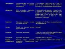 Карболонг Алкалоїди, глікозиди, токсини, солі важких металів Всередину по 5-1...