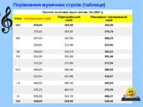 Порівняння музичних строїв (таблиця) DO MI FA SOL SI Частоти за нотами трьох ...