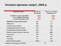 Основні причини смерті, 2004 р.