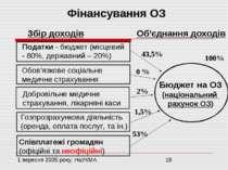 Фінансування ОЗ Збір доходів Бюджет на ОЗ (національний рахунок ОЗ) Об'єднанн...