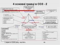 4 основні гравці в СОЗ - 2 Стандартизація послуг в ОЗ Тарифікація та ціноутво...