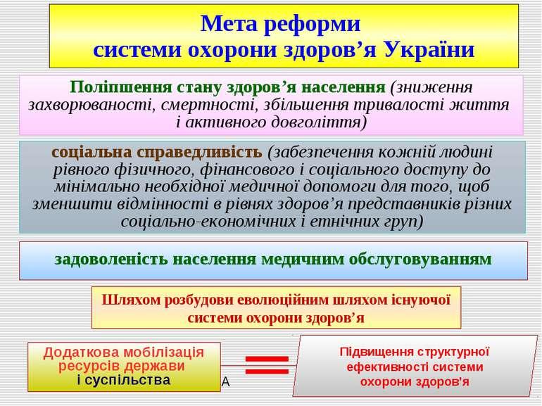 Шляхом розбудови еволюційним шляхом існуючої системи охорони здоров'я Додатко...