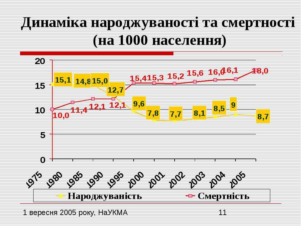 Динаміка народжуваності та смертності (на 1000 населення)