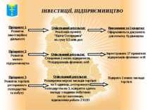 """ІНВЕСТИЦІЇ, ПІДПРИЄМНИЦТВО Очікуваний результат Реалізація проекту """"Квіти Охт..."""