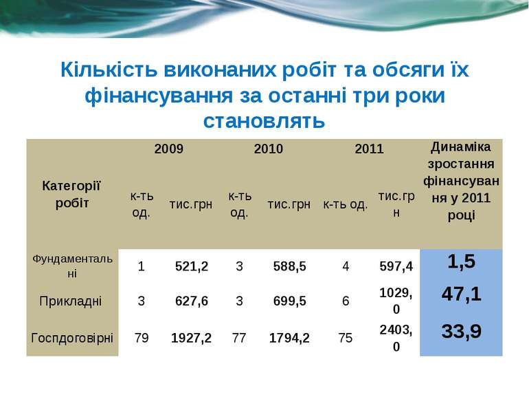 Кількість виконаних робіт та обсяги їх фінансування за останні три роки стано...