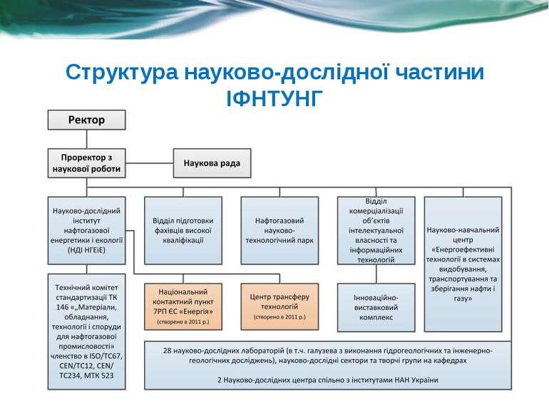 Структура науково-дослідної частини ІФНТУНГ
