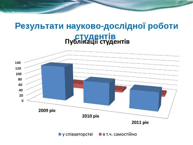Результати науково-дослідної роботи студентів