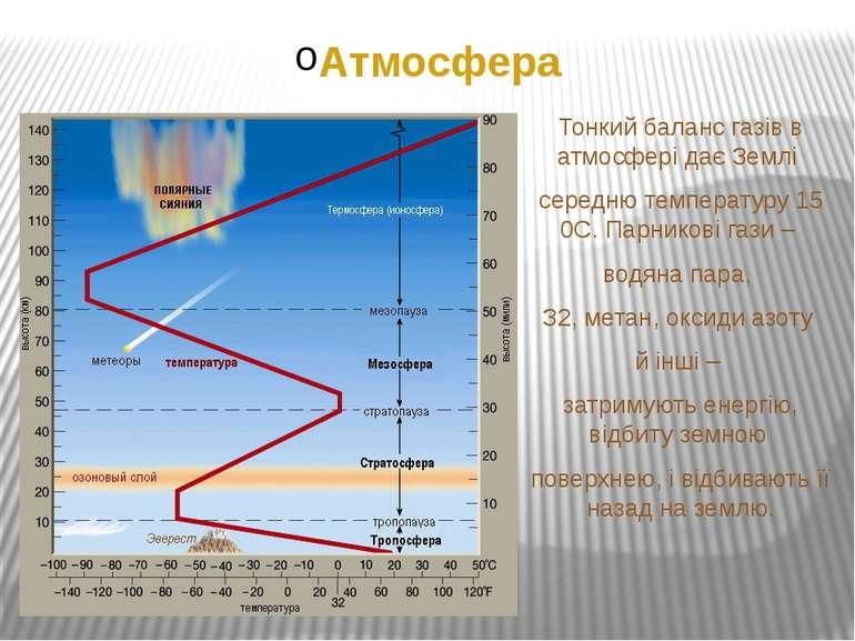 Атмосфера Тонкий баланс газів в атмосфері дає Землі середню температуру 15 0С...
