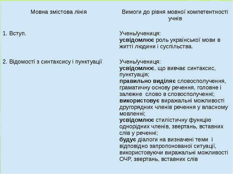 Мовназмістова лінія Вимоги до рівня мовної компетентностіучнів 1.Вступ. Учень...
