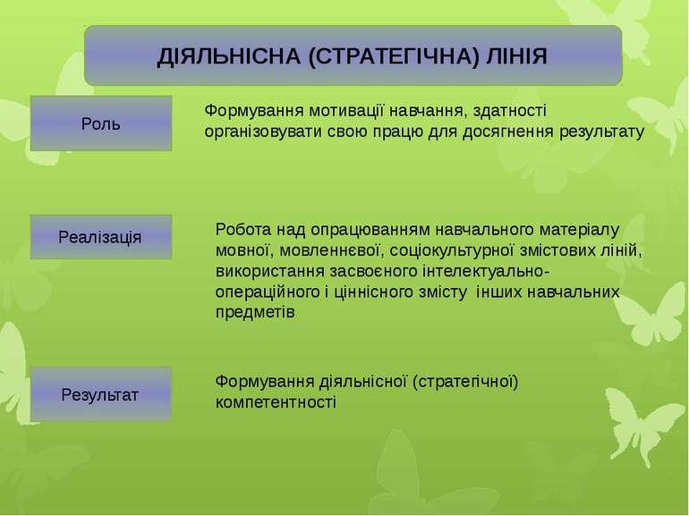 ДІЯЛЬНІСНА (СТРАТЕГІЧНА) ЛІНІЯ Роль Формування мотивації навчання, здатності ...