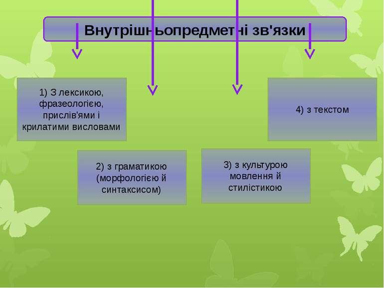 Внутрішньопредметні зв'язки 1) З лексикою, фразеологією, прислів'ями і крилат...