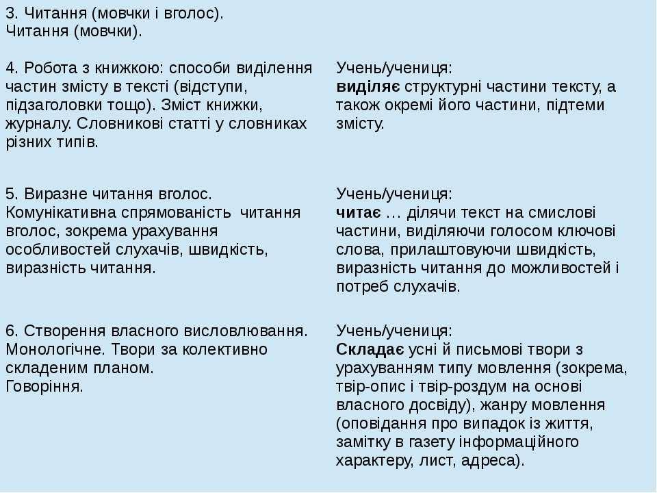3. Читання (мовчки і вголос). Читання (мовчки). 4. Робота з книжкою: способи ...