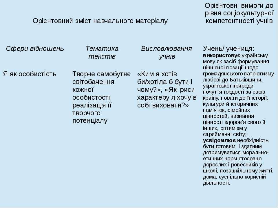 Орієнтовний зміст навчального матеріалу Орієнтовнівимоги до рівня соціокульту...