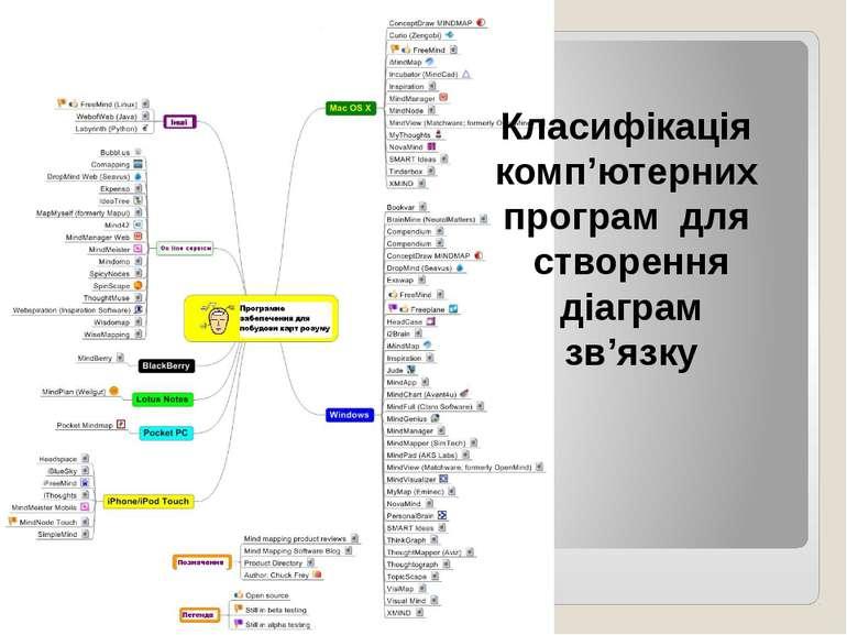 Класифікація комп'ютерних програм для створення діаграм зв'язку