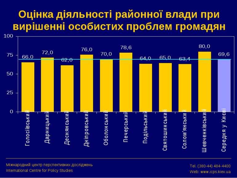 Оцінка діяльності районної влади при вирішенні особистих проблем громадян Між...