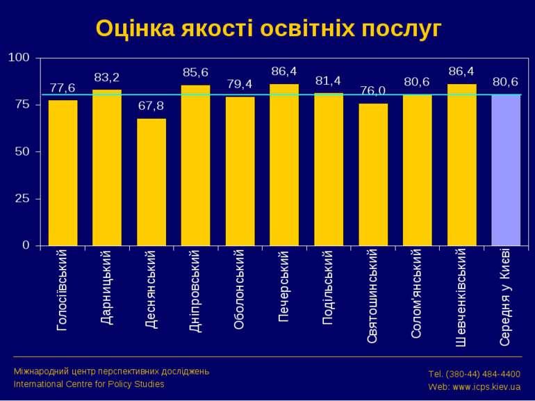 Оцінка якості освітніх послуг Міжнародний центр перспективних досліджень Inte...
