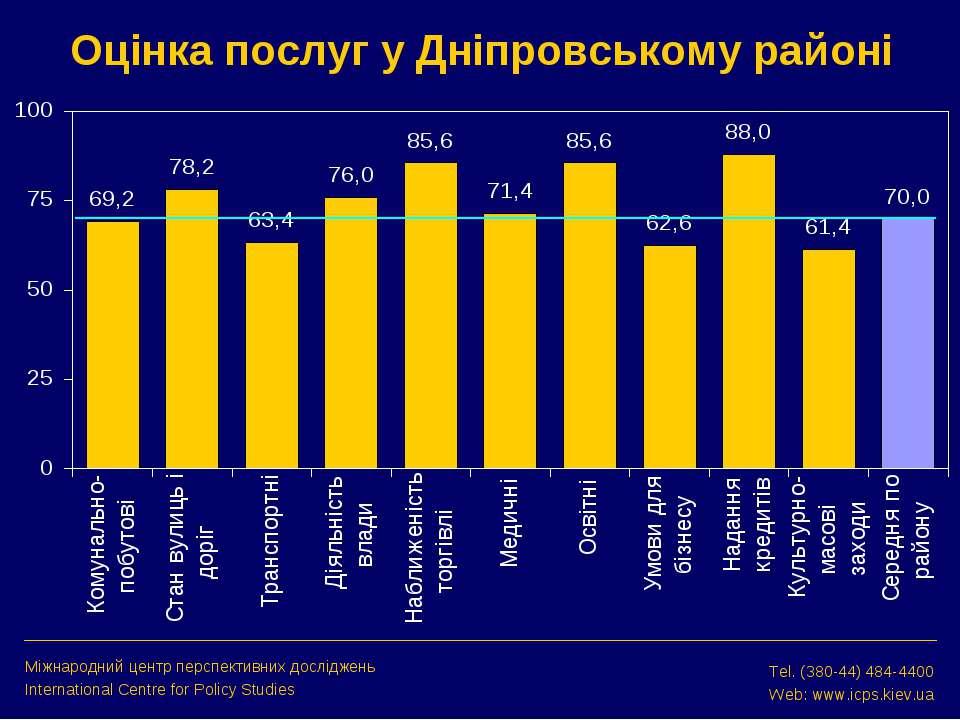 Оцінка послуг у Дніпровському районі Міжнародний центр перспективних дослідже...