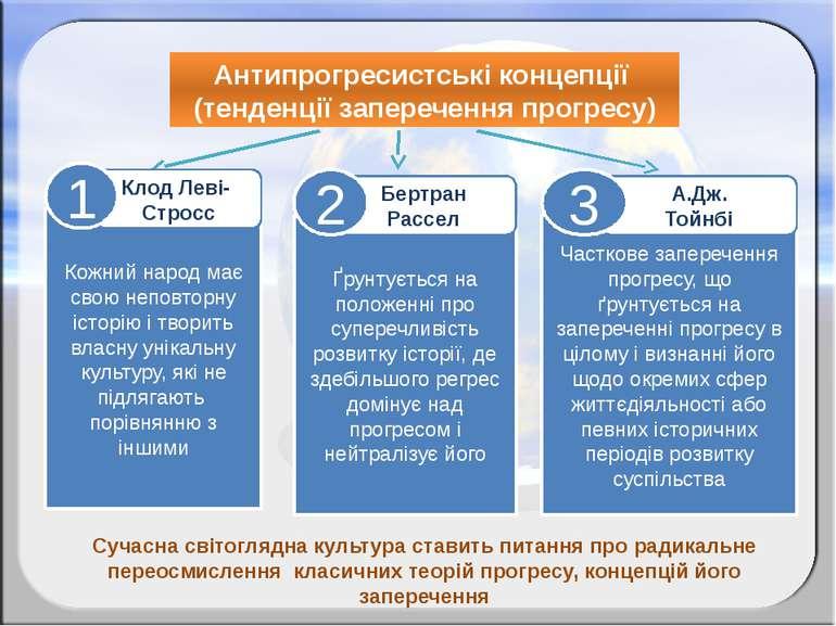 Антипрогресистські концепції (тенденції заперечення прогресу) Сучасна світогл...