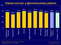 Оцінка послуг у Деснянському районі Міжнародний центр перспективних досліджен...