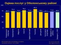 Оцінка послуг у Оболонському районі Міжнародний центр перспективних досліджен...