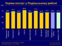 Оцінка послуг у Подільському районі Міжнародний центр перспективних досліджен...