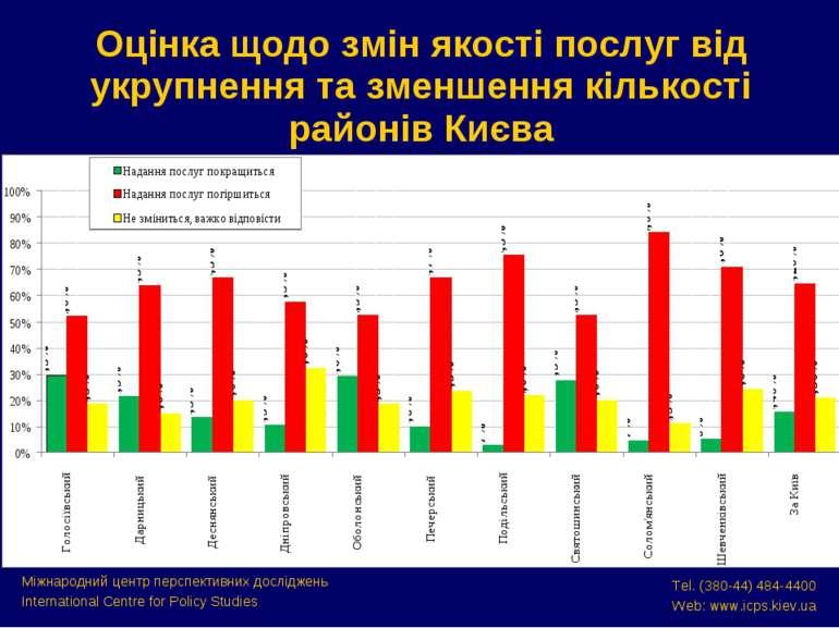 Оцінка щодо змін якості послуг від укрупнення та зменшення кількості районів ...
