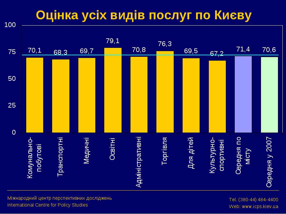 Оцінка усіх видів послуг по Києву Міжнародний центр перспективних досліджень ...